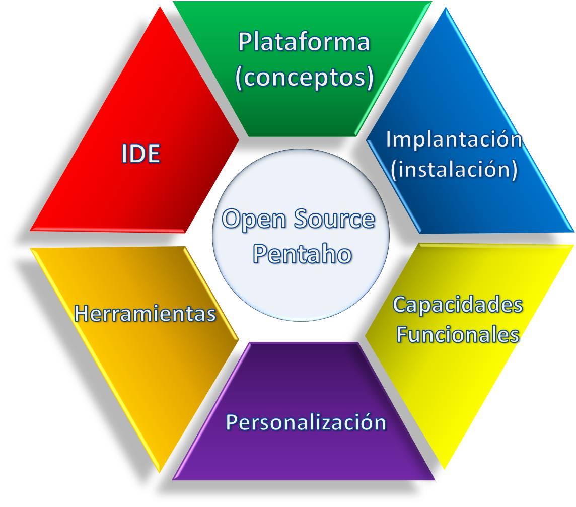 Clasificación PENTAHO